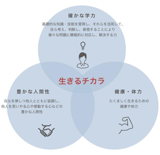 生きるチカラ 確かな学力 豊かな人間性 健康・体力
